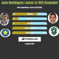 Juan Dominguez Lamas vs Kiril Despodov h2h player stats