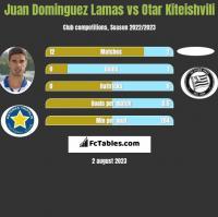 Juan Dominguez Lamas vs Otar Kiteishvili h2h player stats