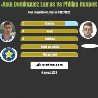 Juan Dominguez Lamas vs Philipp Huspek h2h player stats