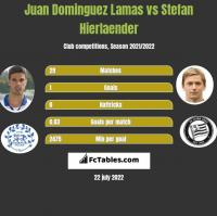 Juan Dominguez Lamas vs Stefan Hierlaender h2h player stats