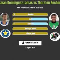 Juan Dominguez Lamas vs Thorsten Rocher h2h player stats