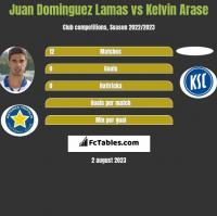 Juan Dominguez Lamas vs Kelvin Arase h2h player stats
