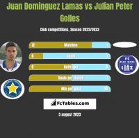 Juan Dominguez Lamas vs Julian Peter Golles h2h player stats
