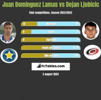 Juan Dominguez Lamas vs Dejan Ljubicic h2h player stats