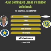 Juan Dominguez Lamas vs Dalibor Velimirovic h2h player stats