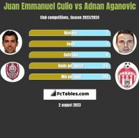 Juan Emmanuel Culio vs Adnan Aganovic h2h player stats
