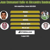 Juan Emmanuel Culio vs Alexandru Dandea h2h player stats