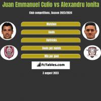 Juan Emmanuel Culio vs Alexandru Ionita h2h player stats