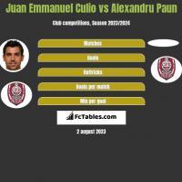 Juan Emmanuel Culio vs Alexandru Paun h2h player stats