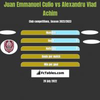 Juan Emmanuel Culio vs Alexandru Vlad Achim h2h player stats