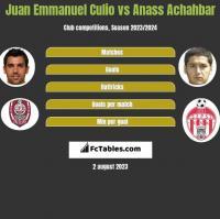 Juan Emmanuel Culio vs Anass Achahbar h2h player stats