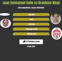 Juan Emmanuel Culio vs Branislav Ninaj h2h player stats