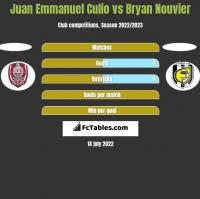 Juan Emmanuel Culio vs Bryan Nouvier h2h player stats