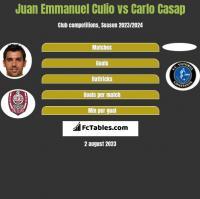 Juan Emmanuel Culio vs Carlo Casap h2h player stats