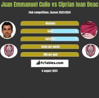 Juan Emmanuel Culio vs Ciprian Ioan Deac h2h player stats