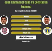 Juan Emmanuel Culio vs Constantin Budescu h2h player stats