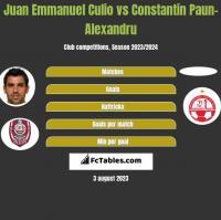 Juan Emmanuel Culio vs Constantin Paun-Alexandru h2h player stats