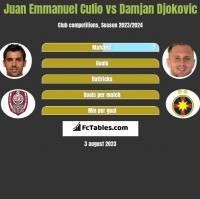 Juan Emmanuel Culio vs Damjan Djokovic h2h player stats