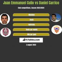 Juan Emmanuel Culio vs Daniel Carrico h2h player stats
