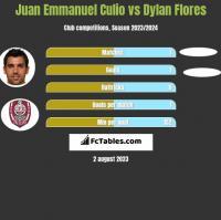 Juan Emmanuel Culio vs Dylan Flores h2h player stats