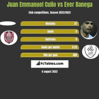 Juan Emmanuel Culio vs Ever Banega h2h player stats