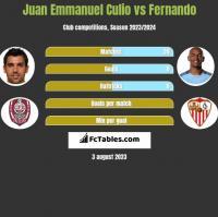Juan Emmanuel Culio vs Fernando h2h player stats