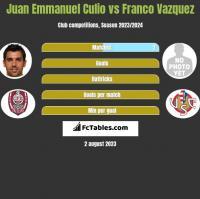 Juan Emmanuel Culio vs Franco Vazquez h2h player stats