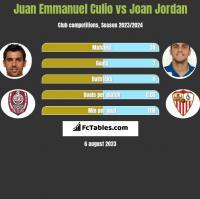 Juan Emmanuel Culio vs Joan Jordan h2h player stats