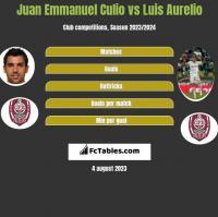 Juan Emmanuel Culio vs Luis Aurelio h2h player stats