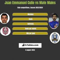 Juan Emmanuel Culio vs Mate Males h2h player stats