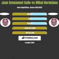 Juan Emmanuel Culio vs Mihai Bordeianu h2h player stats