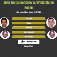 Juan Emmanuel Culio vs Ovidiu Stefan Hoban h2h player stats