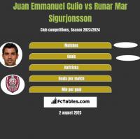 Juan Emmanuel Culio vs Runar Mar Sigurjonsson h2h player stats