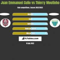 Juan Emmanuel Culio vs Thierry Moutinho h2h player stats