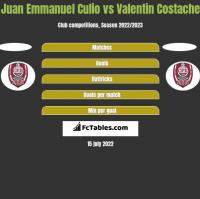 Juan Emmanuel Culio vs Valentin Costache h2h player stats