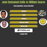 Juan Emmanuel Culio vs William Soares h2h player stats
