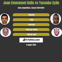Juan Emmanuel Culio vs Yacouba Sylla h2h player stats