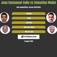 Juan Emmanuel Culio vs Sebastian Mailat h2h player stats