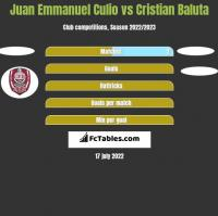 Juan Emmanuel Culio vs Cristian Baluta h2h player stats