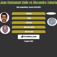 Juan Emmanuel Culio vs Alexandru Zaharia h2h player stats