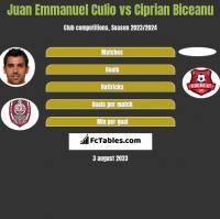 Juan Emmanuel Culio vs Ciprian Biceanu h2h player stats