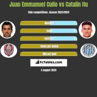 Juan Emmanuel Culio vs Catalin Itu h2h player stats