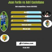 Juan Forlin vs Adri Castellano h2h player stats