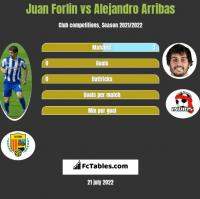 Juan Forlin vs Alejandro Arribas h2h player stats