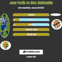 Juan Forlin vs Alex Quintanilla h2h player stats