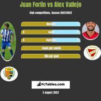 Juan Forlin vs Alex Vallejo h2h player stats