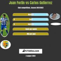 Juan Forlin vs Carlos Gutierrez h2h player stats