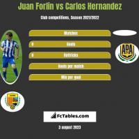 Juan Forlin vs Carlos Hernandez h2h player stats