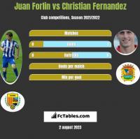 Juan Forlin vs Christian Fernandez h2h player stats