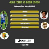 Juan Forlin vs Derik Osede h2h player stats